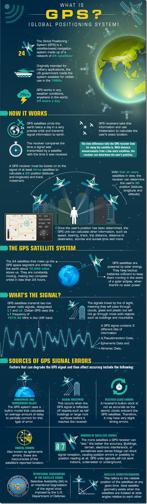 How-GPS-Works-01-1